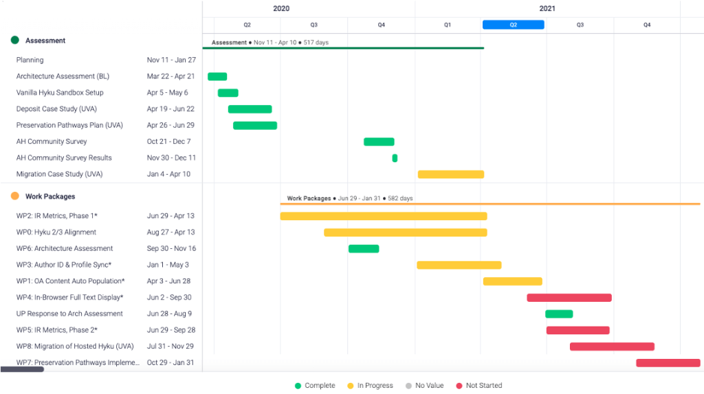Figure 1. Advancing Hyku Project timeline through February 2022.